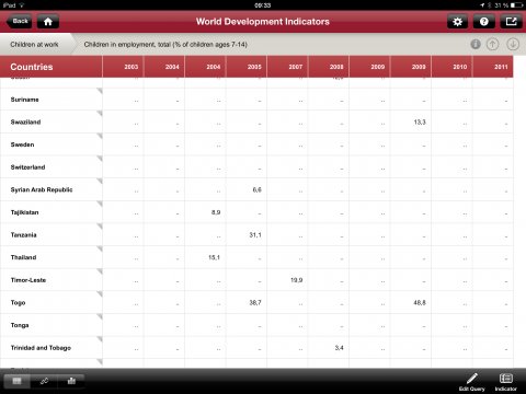 WDI tabell